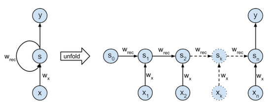 Structure of the linear RNN