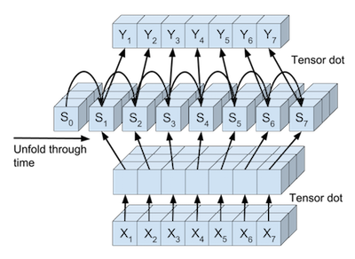 Structure of the RNN tensor processing